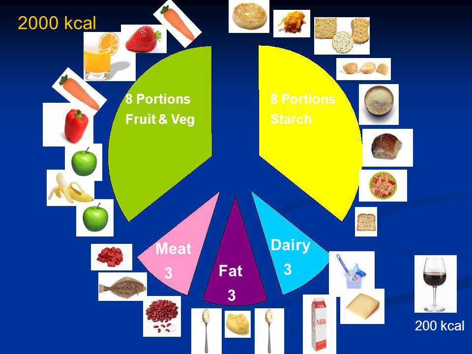 20 2000 kcal 8 Portions Fruit & Veg 8 Portions Starch Meat 3 Fat 3 Dairy 3 200 kcal