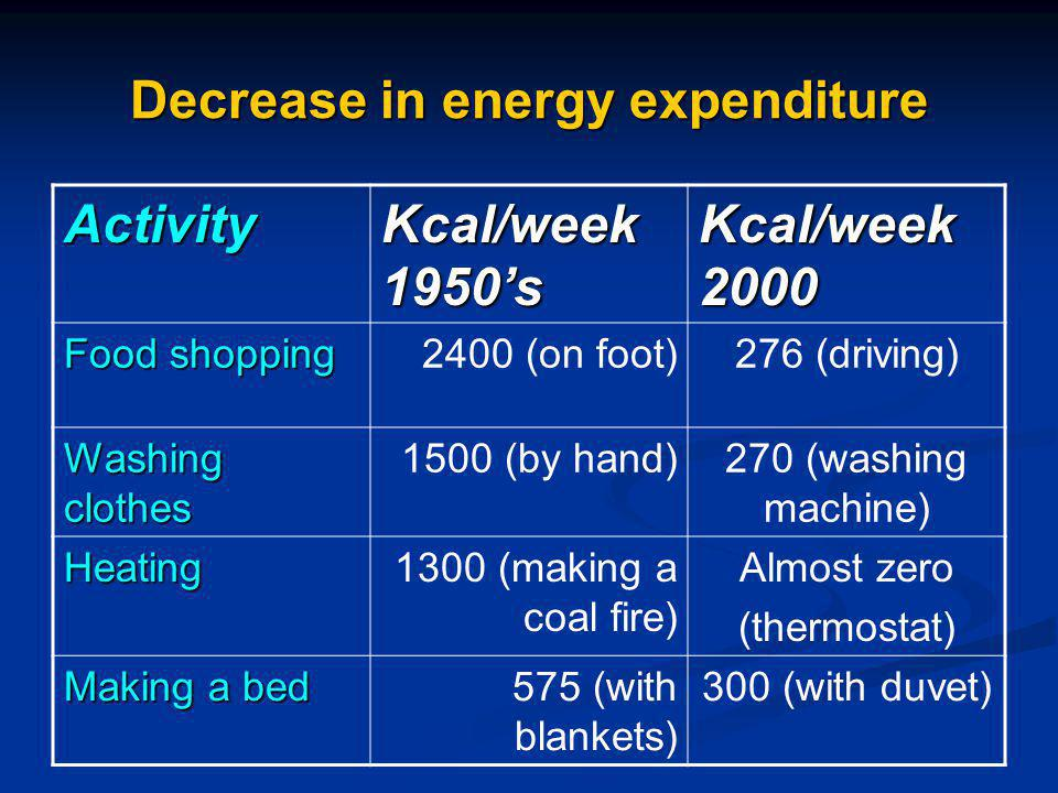 Decrease in energy expenditure Activity Kcal/week 1950s Kcal/week 2000 Food shopping 2400 (on foot)276 (driving) Washing clothes 1500 (by hand)270 (washing machine) Heating1300 (making a coal fire) Almost zero (thermostat) Making a bed 575 (with blankets) 300 (with duvet)