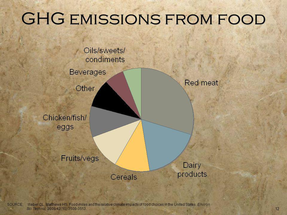 12 GHG emissions from food SOURCE: Weber CL, Matthews HS.