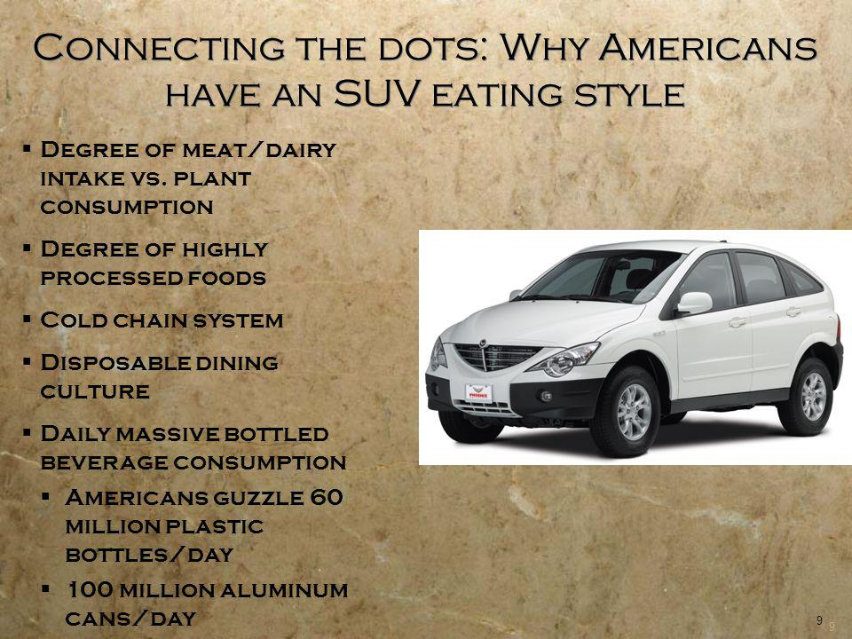 10 Connecting the dots: Why Americans have an SUV eating style SOURCE: Leopold Center for Sustainable Agriculture.