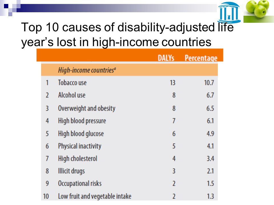 Top 10 causes of disability-adjusted life years lost in high-income countries