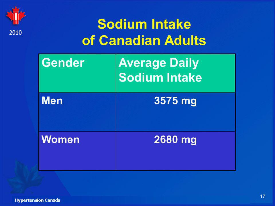 17 Hypertension Canada 2010 Sodium Intake of Canadian Adults 2680 mgWomen 3575 mgMen Average Daily Sodium Intake Gender
