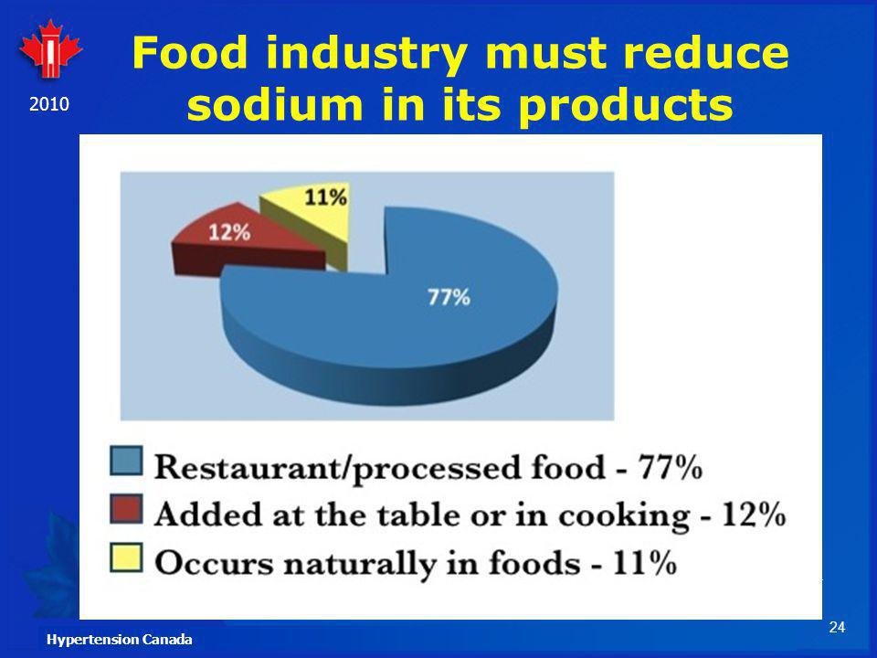 24 Hypertension Canada 2010 Food industry must reduce sodium in its products 24