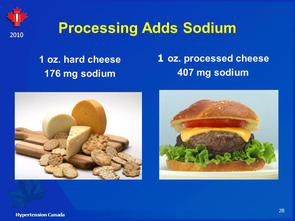 28 Hypertension Canada 2010 Processing Adds Sodium 1 oz. hard cheese 176 mg sodium 1 oz. processed cheese 407 mg sodium