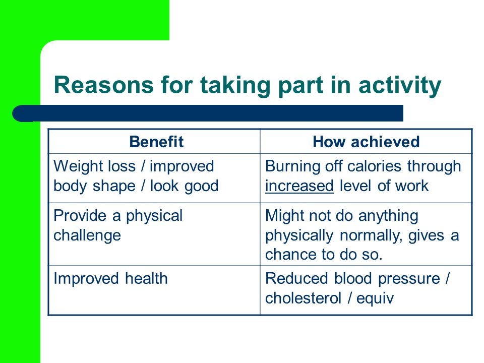 Reasons for taking part in activity BenefitHow achieved Weight loss / improved body shape / look good Burning off calories through increased level of work Provide a physical challenge Might not do anything physically normally, gives a chance to do so.