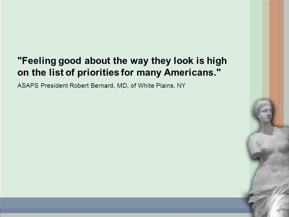 Feeling good about the way they look is high on the list of priorities for many Americans. ASAPS President Robert Bernard, MD, of White Plains, NY