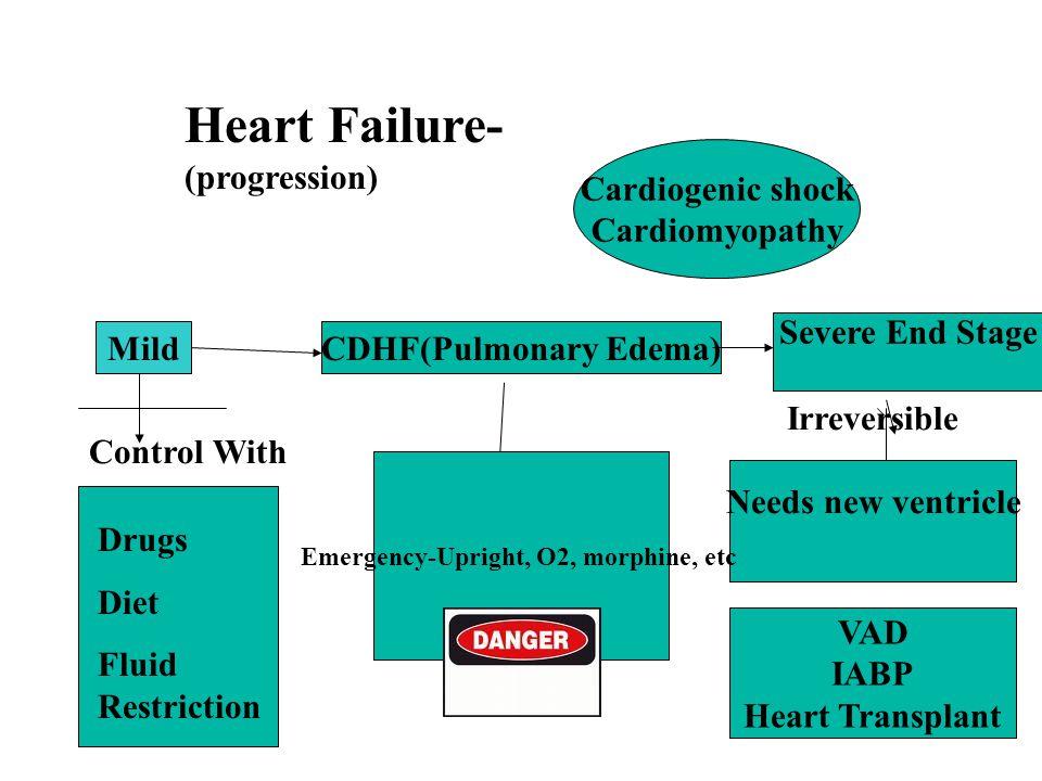 Mild Drugs Diet Fluid Restriction Heart Failure- (progression) CDHF(Pulmonary Edema) Severe End Stage Cardiogenic shock Cardiomyopathy Irreversible Ne
