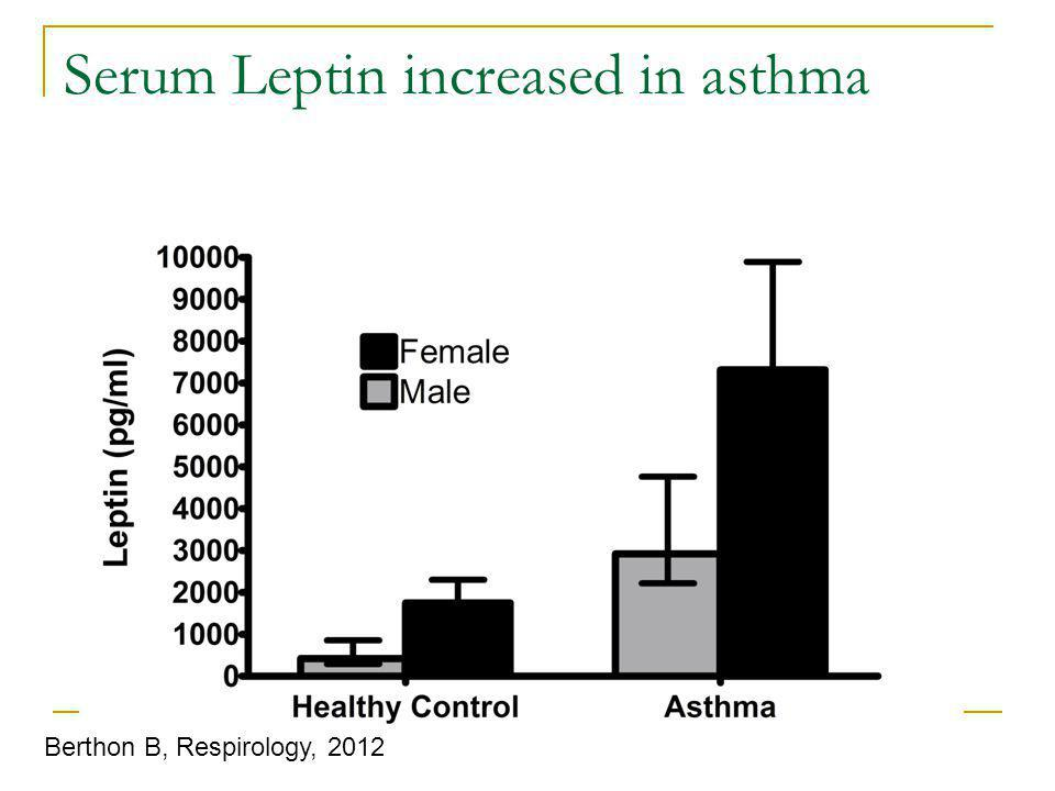 Serum Leptin increased in asthma Berthon B, Respirology, 2012