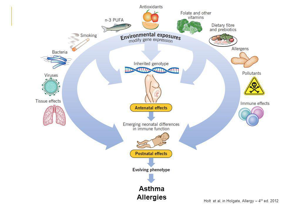 Smoking, asthma, pregnancy