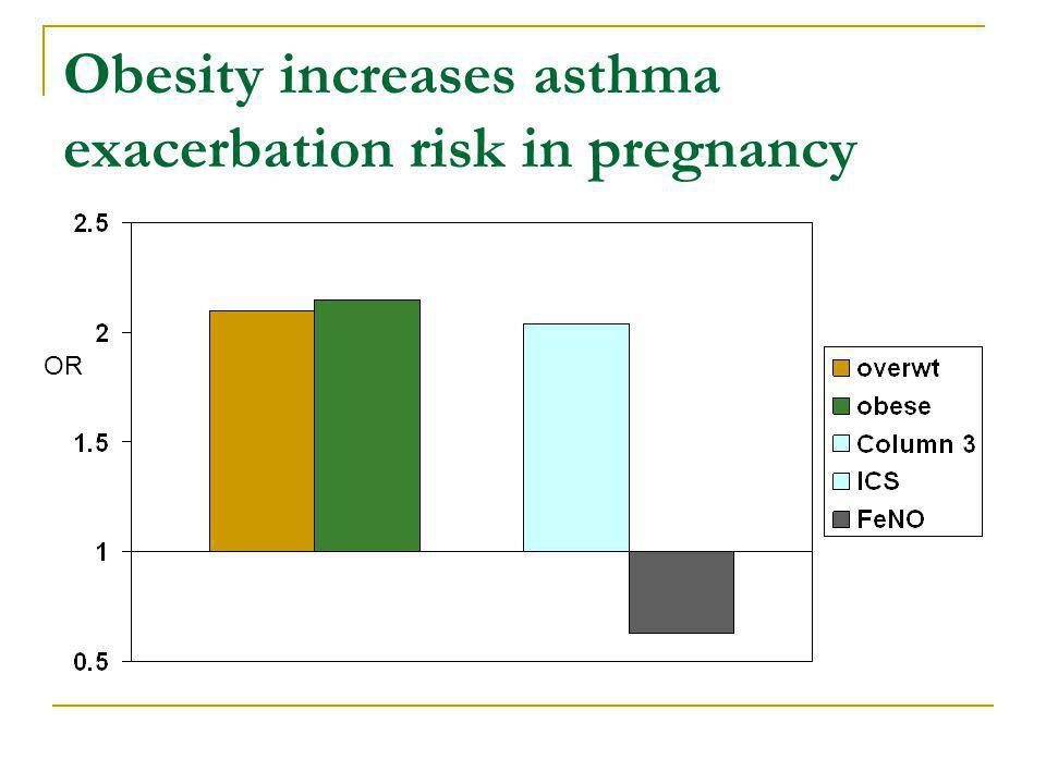 Obesity increases asthma exacerbation risk in pregnancy OR