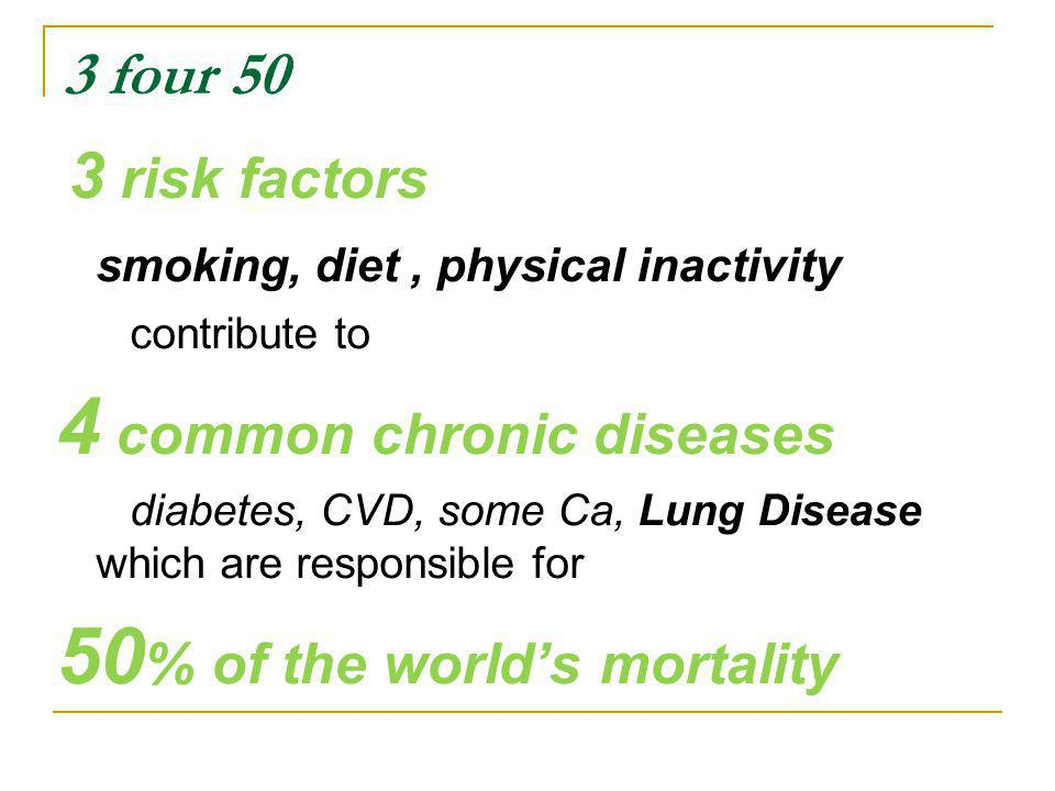 3 four 50 3 risk factors smoking, diet, physical inactivity contribute to 4 common chronic diseases diabetes, CVD, some Ca, Lung Disease which are responsible for 50 % of the worlds mortality