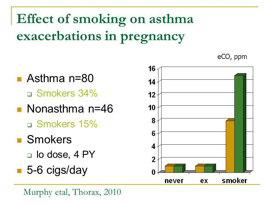 Effect of smoking on asthma exacerbations in pregnancy Asthma n=80 Smokers 34% Nonasthma n=46 Smokers 15% Smokers lo dose, 4 PY 5-6 cigs/day Murphy etal, Thorax, 2010 eCO, ppm