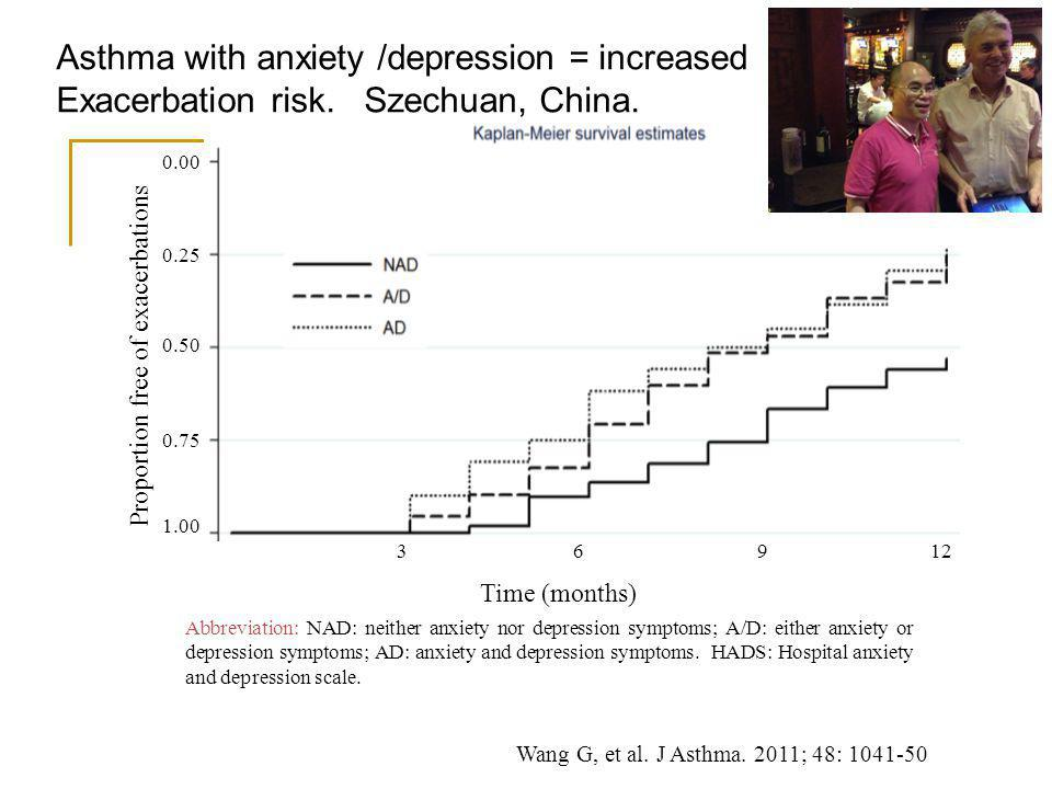 1.00 0.75 0.50 0.25 0.00 Proportion free of exacerbations Time (months) 3 6 9 12 Abbreviation: NAD: neither anxiety nor depression symptoms; A/D: either anxiety or depression symptoms; AD: anxiety and depression symptoms.