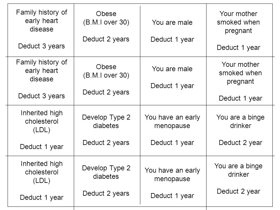 Family history of early heart disease Deduct 3 years Inherited high cholesterol (LDL) Deduct 1 year Inherited high cholesterol (LDL) Deduct 1 year You are male Deduct 1 year You have an early menopause Deduct 1 year You are a binge drinker Deduct 2 year Family history of early heart disease Deduct 3 years Obese (B.M.I over 30) Deduct 2 years Obese (B.M.I over 30) Deduct 2 years Develop Type 2 diabetes Deduct 2 years Develop Type 2 diabetes Deduct 2 years You are male Deduct 1 year You have an early menopause Deduct 1 year Your mother smoked when pregnant Deduct 1 year Your mother smoked when pregnant Deduct 1 year You are a binge drinker Deduct 2 year