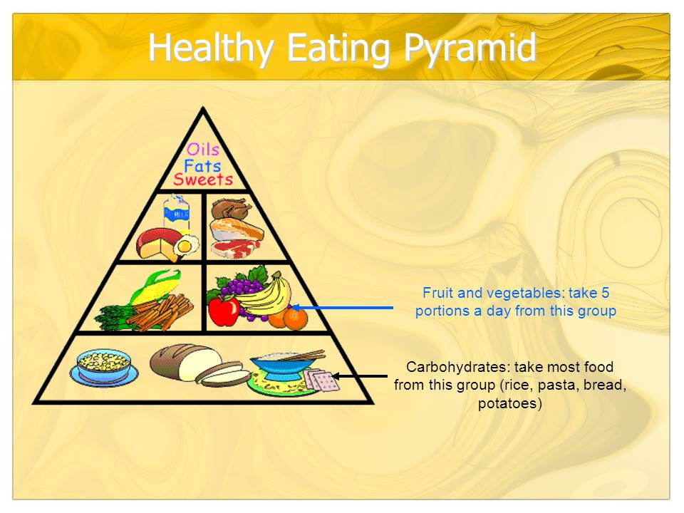 Healthy Eating Pyramid Carbohydrates: take most food from this group (rice, pasta, bread, potatoes) Fruit and vegetables: take 5 portions a day from this group