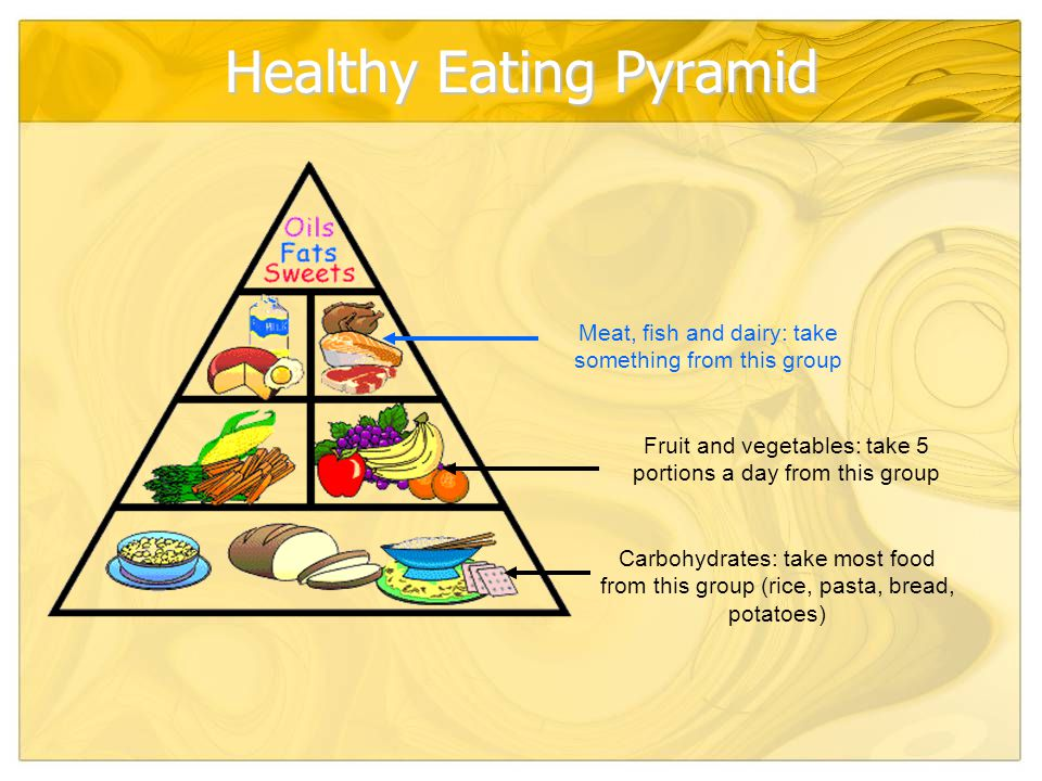 Healthy Eating Pyramid Carbohydrates: take most food from this group (rice, pasta, bread, potatoes) Fruit and vegetables: take 5 portions a day from this group Meat, fish and dairy: take something from this group