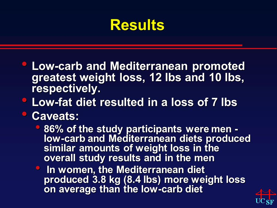 Results Low-carb and Mediterranean promoted greatest weight loss, 12 lbs and 10 lbs, respectively.