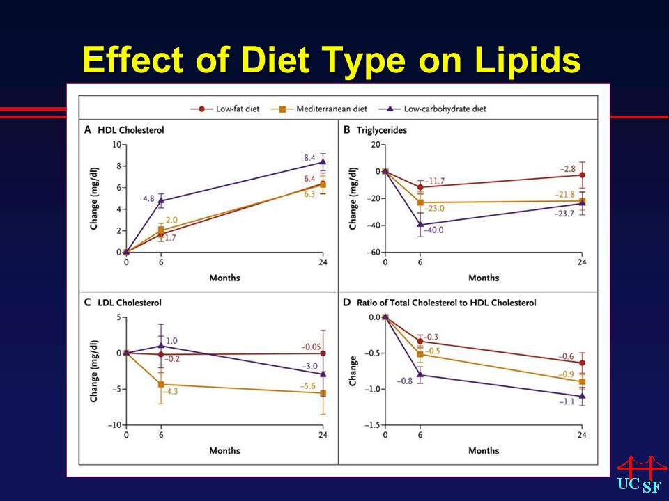 Effect of Diet Type on Lipids