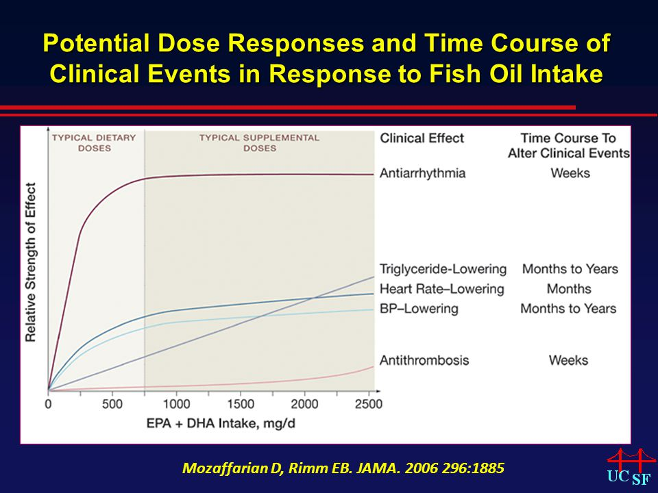 Potential Dose Responses and Time Course of Clinical Events in Response to Fish Oil Intake Mozaffarian D, Rimm EB.
