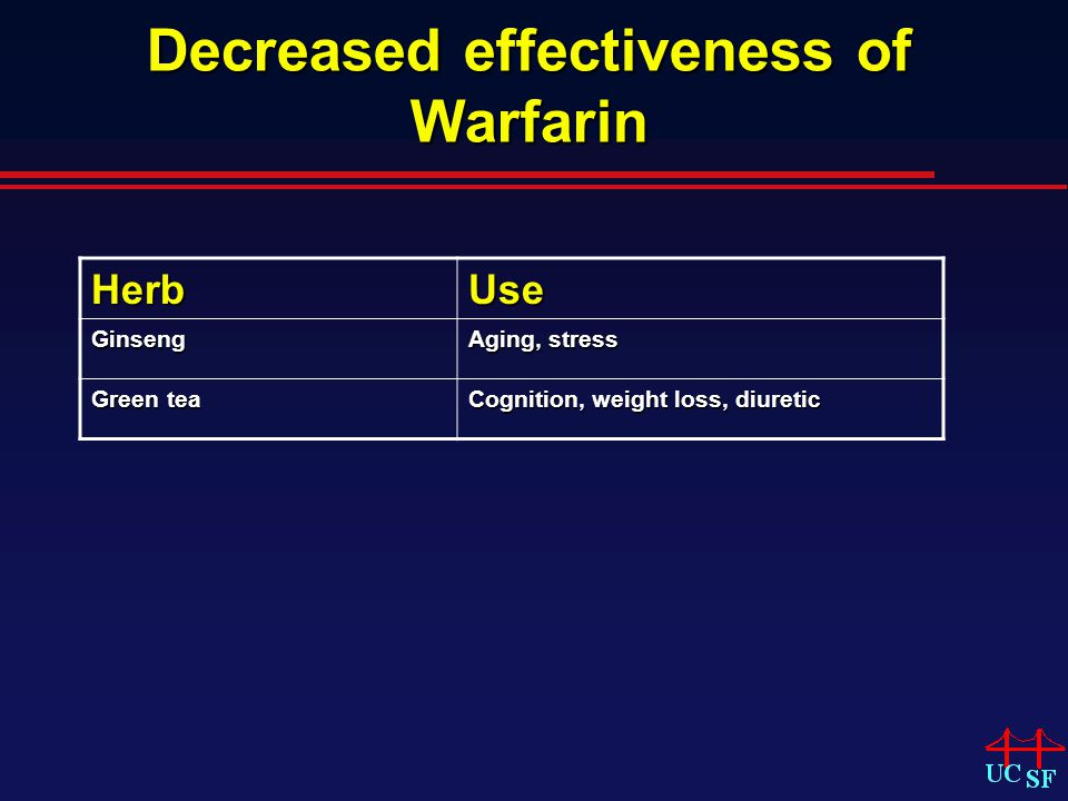 Decreased effectiveness of Warfarin HerbUse Ginseng Aging, stress Green tea Cognition, weight loss, diuretic