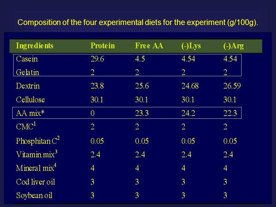 INDISPENSABLE AMINO ACID postprandial analysis – 30 min.