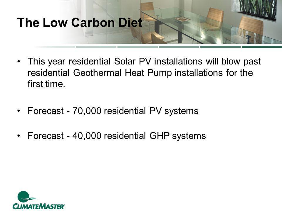 The Low Carbon Diet This year residential Solar PV installations will blow past residential Geothermal Heat Pump installations for the first time.
