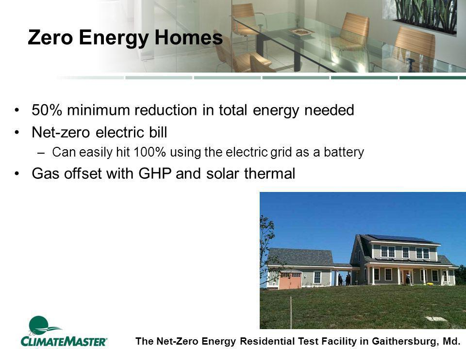 26 Zero Energy Homes 50% minimum reduction in total energy needed Net-zero electric bill –Can easily hit 100% using the electric grid as a battery Gas offset with GHP and solar thermal The Net-Zero Energy Residential Test Facility in Gaithersburg, Md.