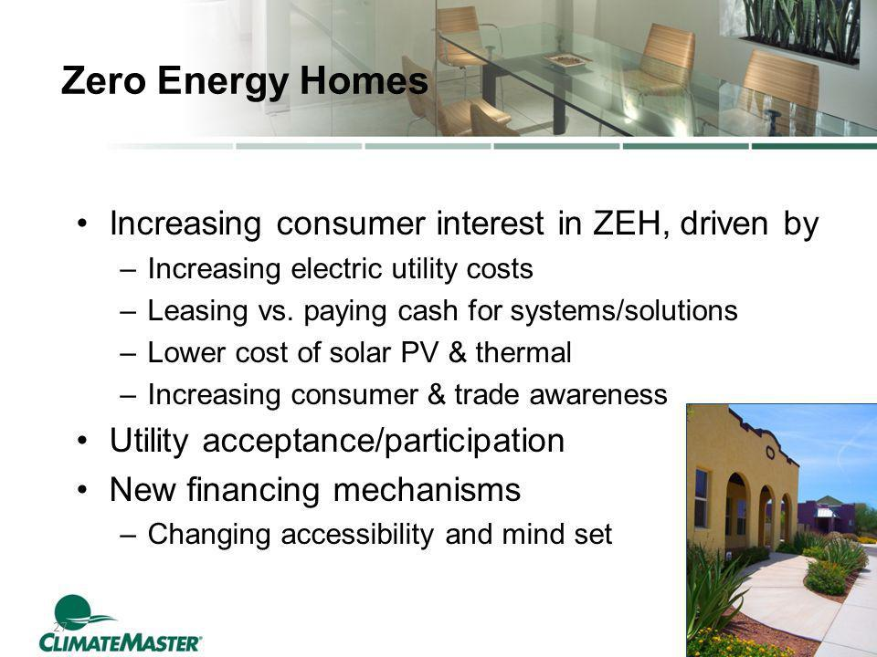 27 Zero Energy Homes Increasing consumer interest in ZEH, driven by –Increasing electric utility costs –Leasing vs.