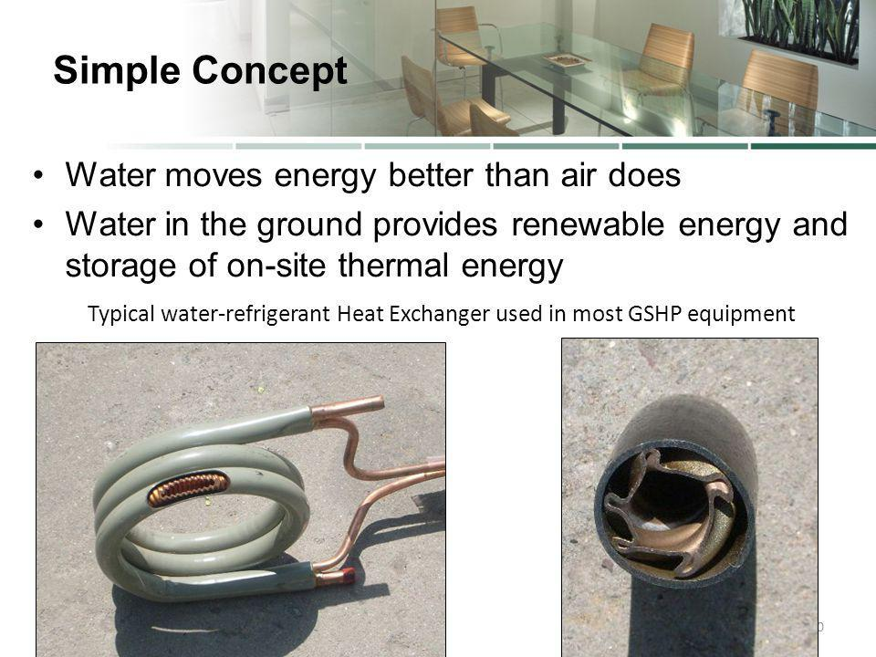 Simple Concept Water moves energy better than air does Water in the ground provides renewable energy and storage of on-site thermal energy 30 Typical water-refrigerant Heat Exchanger used in most GSHP equipment