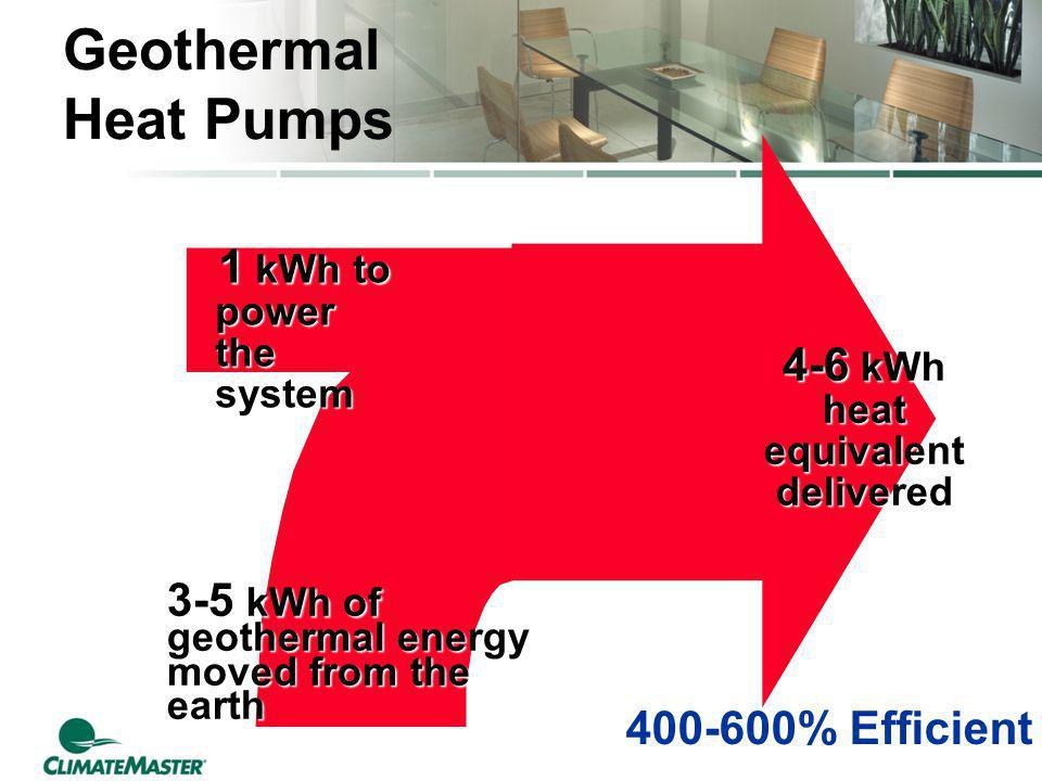 1 kWh to power the system 1 kWh to power the system 3-5 kWh of geothermal energy moved from the earth 4-6 kWh heat equivalent delivered Geothermal Hea