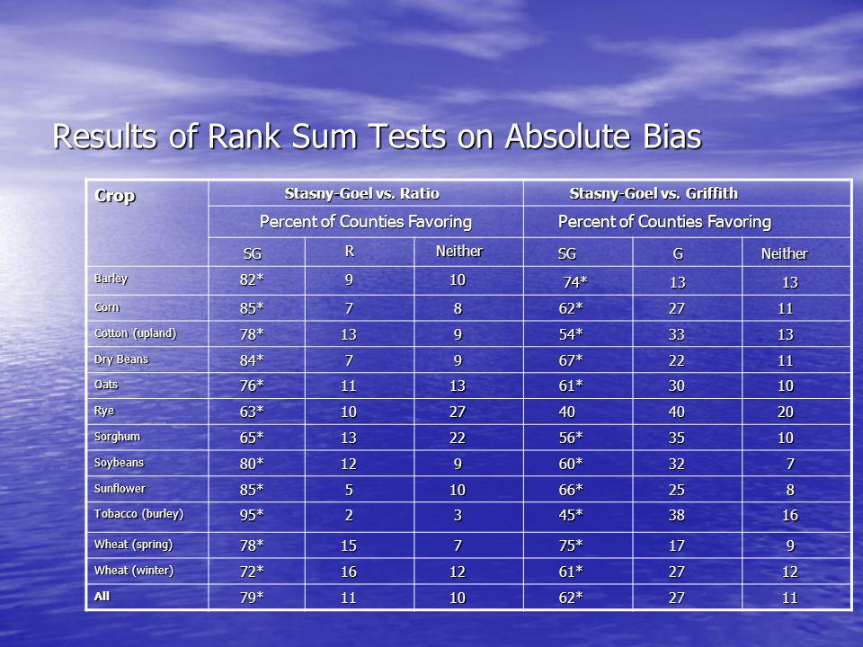 Results of Rank Sum Tests on Absolute Bias Crop Stasny-Goel vs.