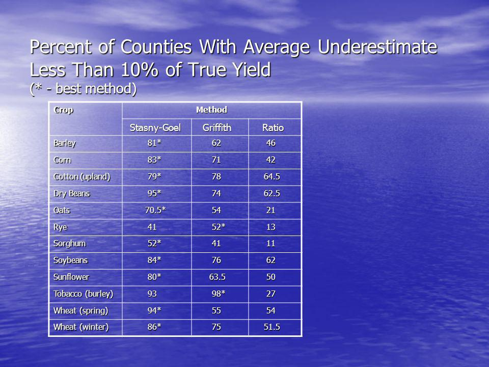 Percent of Counties With Average Underestimate Less Than 10% of True Yield (* - best method) Crop Method Method Stasny-Goel Stasny-Goel Griffith Griffith Ratio Ratio Barley 81* 81* 62 62 46 46 Corn 83* 83* 71 71 42 42 Cotton (upland) 79* 79* 78 78 64.5 64.5 Dry Beans 95* 95* 74 74 62.5 62.5 Oats 70.5* 70.5* 54 54 21 21 Rye 41 41 52* 52* 13 13 Sorghum 52* 52* 41 41 11 11 Soybeans 84* 84* 76 76 62 62 Sunflower 80* 80* 63.5 63.5 50 50 Tobacco (burley) 93 93 98* 98* 27 27 Wheat (spring) 94* 94* 55 55 54 54 Wheat (winter) 86* 86* 75 75 51.5 51.5