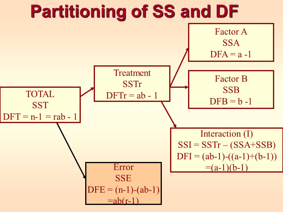 Partitioning of SS and DF Error SSE DFE = (n-1)-(ab-1) =ab(r-1) Factor A SSA DFA = a -1 Factor B SSB DFB = b -1 Interaction (I) SSI = SSTr – (SSA+SSB) DFI = (ab-1)-((a-1)+(b-1)) =(a-1)(b-1) Treatment SSTr DFTr = ab - 1 TOTAL SST DFT = n-1 = rab - 1