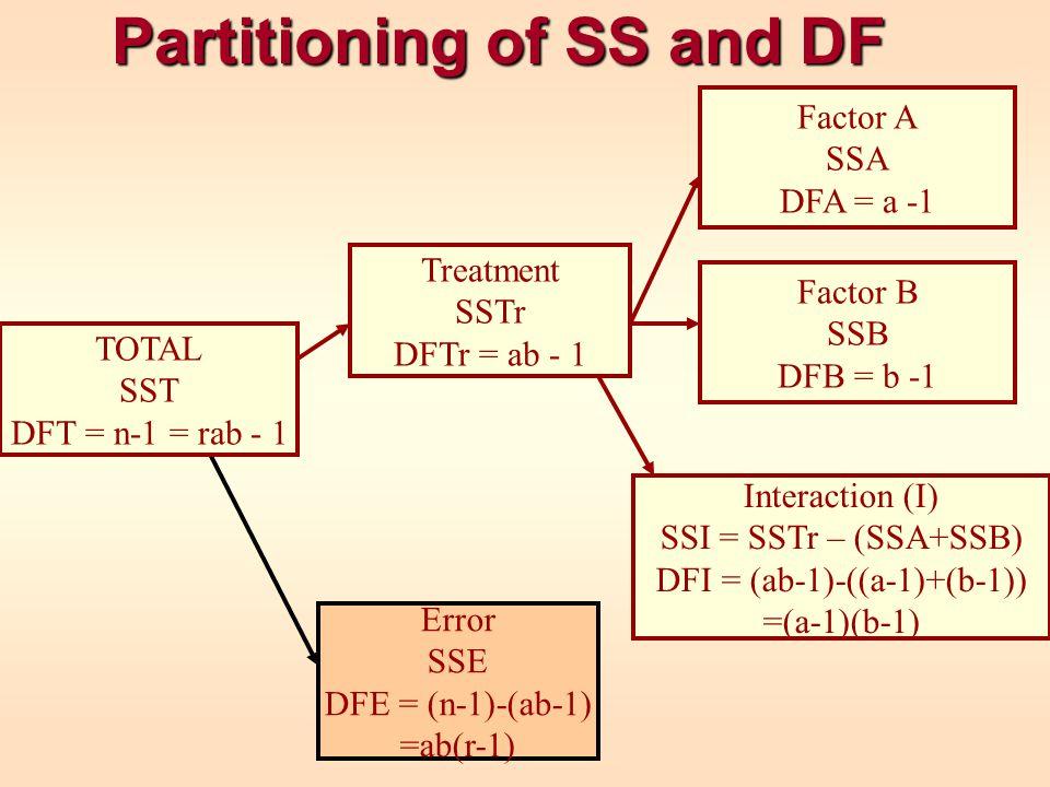 Partitioning of SS and DF Error SSE DFE = (n-1)-(ab-1) =ab(r-1) Factor A SSA DFA = a -1 Factor B SSB DFB = b -1 Interaction (I) SSI = SSTr – (SSA+SSB)