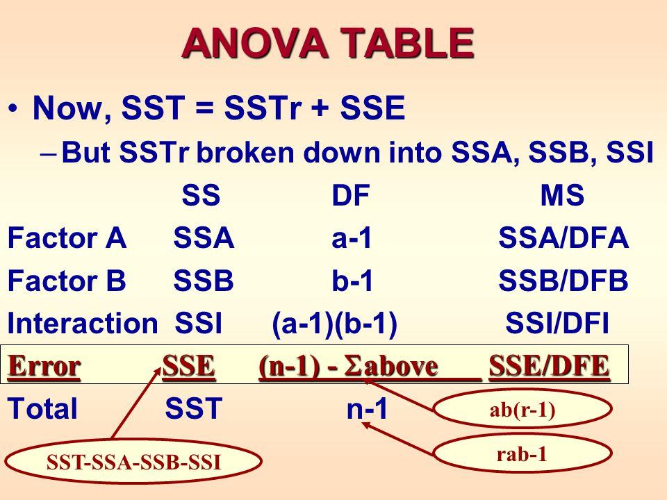 ANOVA TABLE Now, SST = SSTr + SSE –But SSTr broken down into SSA, SSB, SSI SS DF MS Factor A SSA a-1 SSA/DFA Factor B SSB b-1 SSB/DFB Interaction SSI (a-1)(b-1) SSI/DFI Total SST n-1 rab-1 Error SSE (n-1) - above SSE/DFE SST-SSA-SSB-SSI ab(r-1)