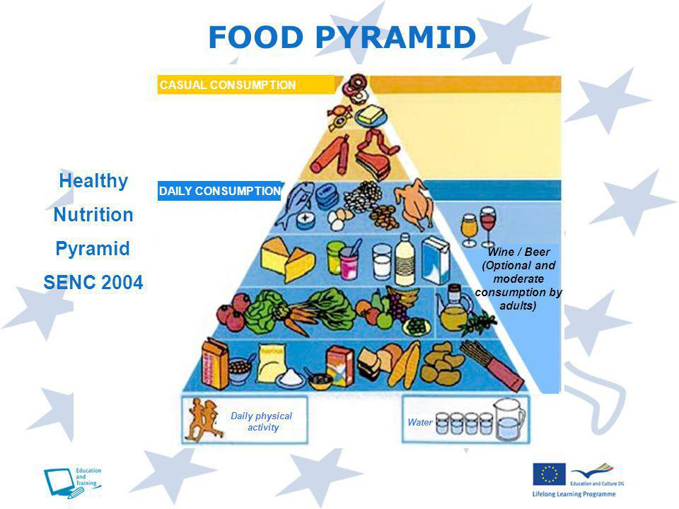 FOOD PYRAMID CASUAL CONSUMPTION Healthy Nutrition Pyramid SENC 2004 Daily physical activity Water Wine / Beer (Optional and moderate consumption by adults) DAILY CONSUMPTION