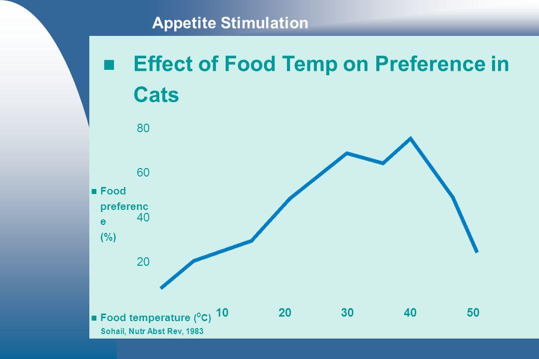 Food preferenc e (%) 80 60 40 20 Food temperature ( º C) Sohail, Nutr Abst Rev, 1983 1020304050 Effect of Food Temp on Preference in Cats Food preferenc e (%) 80 60 40 20 Food temperature ( º C) Sohail, Nutr Abst Rev, 1983 1020304050
