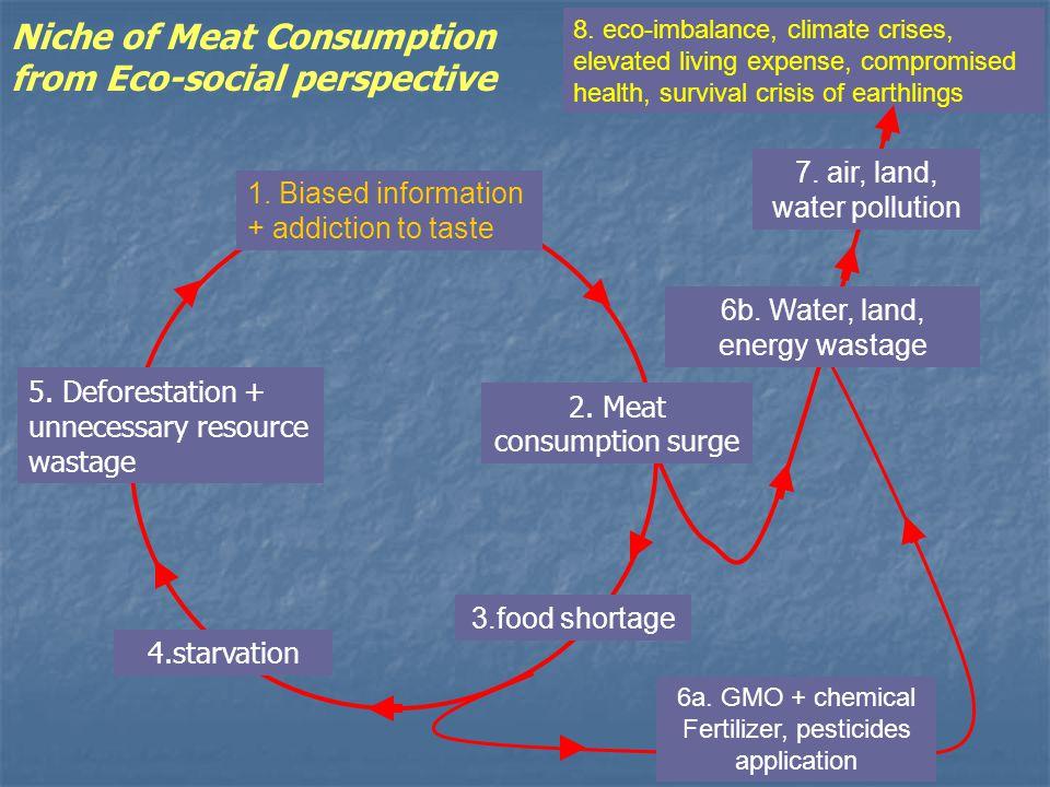 1. Biased information + addiction to taste 4.starvation 5.