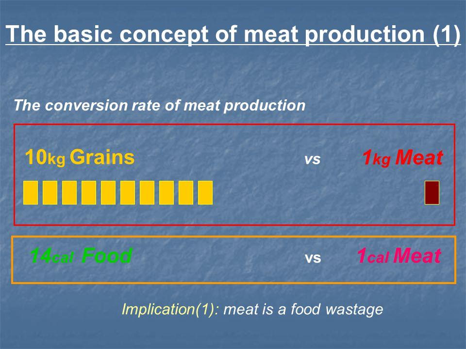 10 kg Grains vs 1 kg Meat The basic concept of meat production (1) The conversion rate of meat production 14 cal Food vs 1 cal Meat Implication(1): me