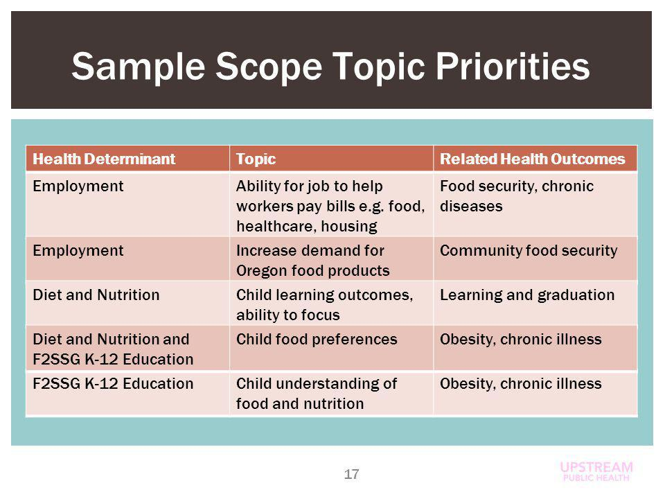 Sample Scope Topic Priorities 17 Health DeterminantTopicRelated Health Outcomes EmploymentAbility for job to help workers pay bills e.g.