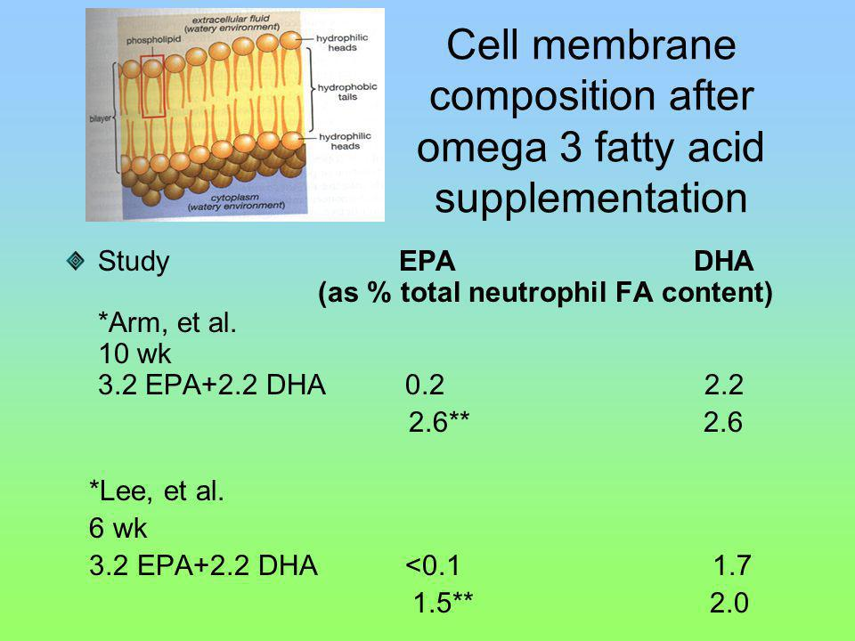 Cell membrane composition after omega 3 fatty acid supplementation Study EPA DHA (as % total neutrophil FA content) *Arm, et al. 10 wk 3.2 EPA+2.2 DHA