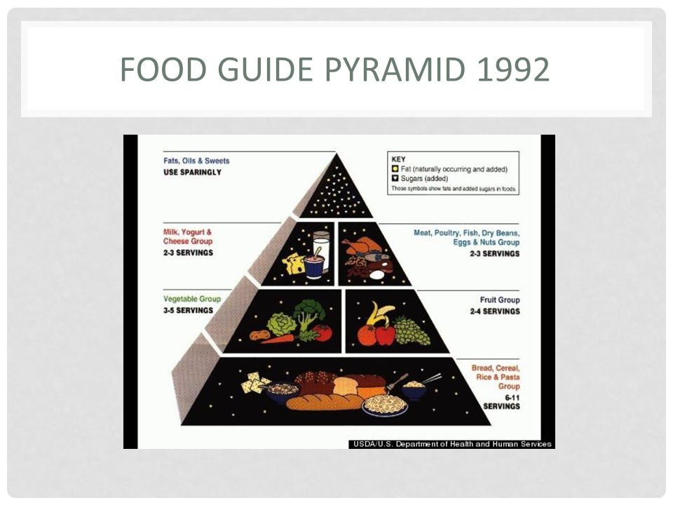 FOOD GUIDE PYRAMID 1992