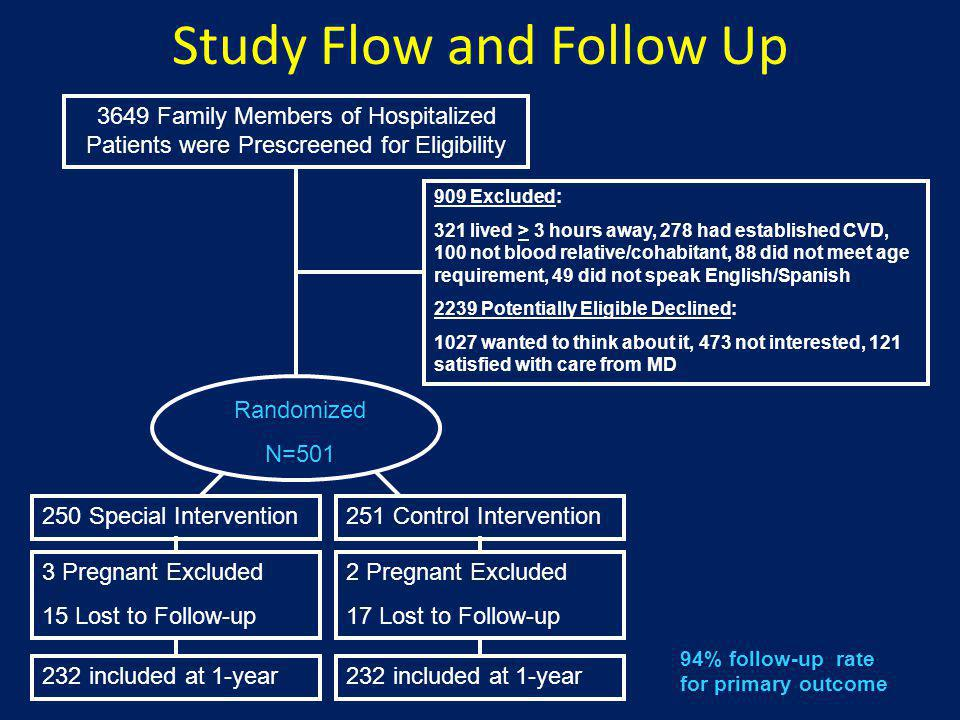 Study Flow and Follow Up 3649 Family Members of Hospitalized Patients were Prescreened for Eligibility Randomized N=501 909 Excluded: 321 lived > 3 ho