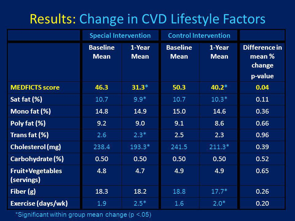 Results: Change in CVD Lifestyle Factors Special InterventionControl Intervention Baseline Mean 1-Year Mean Baseline Mean 1-Year Mean Difference in me