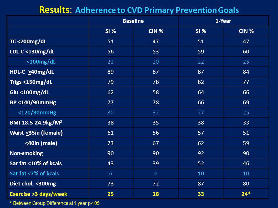 Results: Adherence to CVD Primary Prevention Goals Baseline1-Year SI %CIN %SI %CIN % TC <200mg/dL51475147 LDL-C <130mg/dL56535960 <100mg/dL22202225 HD