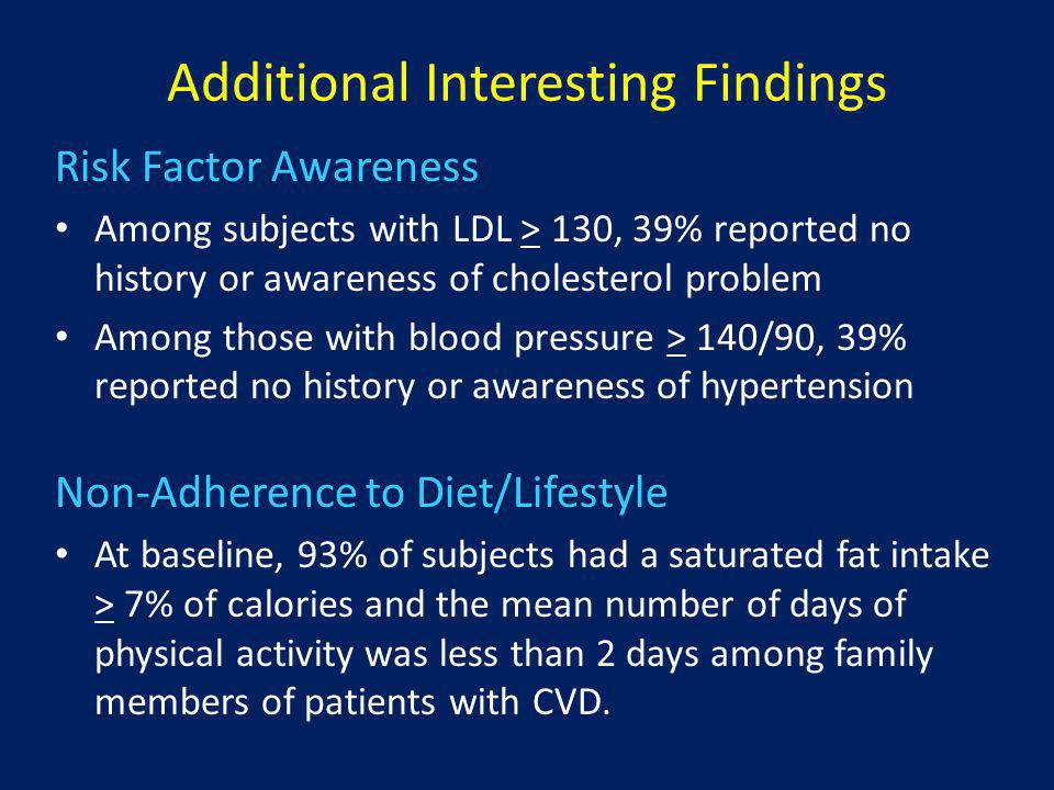 Additional Interesting Findings Risk Factor Awareness Among subjects with LDL > 130, 39% reported no history or awareness of cholesterol problem Among