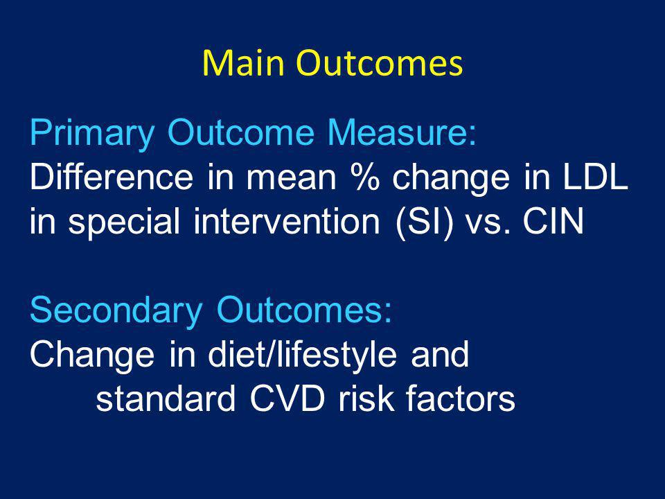 Results: Adherence to CVD Primary Prevention Goals Baseline1-Year SI %CIN %SI %CIN % TC <200mg/dL51475147 LDL-C <130mg/dL56535960 <100mg/dL22202225 HDL-C >40mg/dL8987 84 Trigs <150mg/dL79788277 Glu <100mg/dL62586466 BP <140/90mmHg77786669 <120/80mmHg30322725 BMI 18.5-24.9kg/M 2 38353833 Waist <35in (female)61565751 <40in (male)73676259 Non-smoking90 9290 Sat fat <10% of kcals43395246 Sat fat <7% of kcals6610 Diet chol.