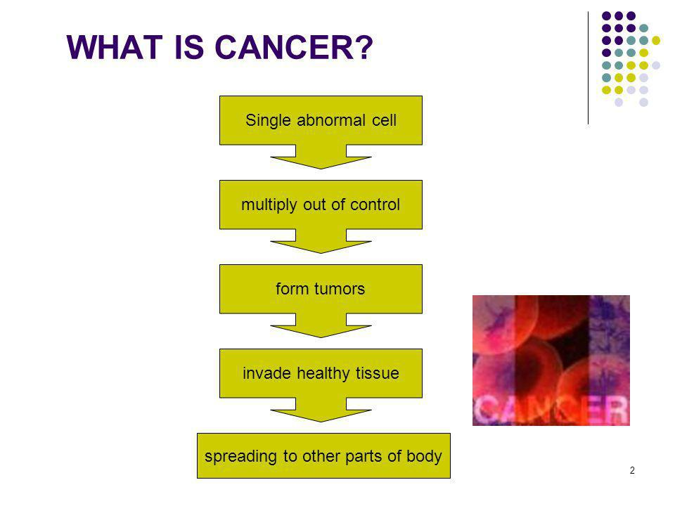 13 BOWEL CANCER Up to 70% of cases can be prevented by healthy lifestyle Physical activity and diet high in vegetables and fiber are protective against this cancer High red meat intake and alcohol may increase the risk