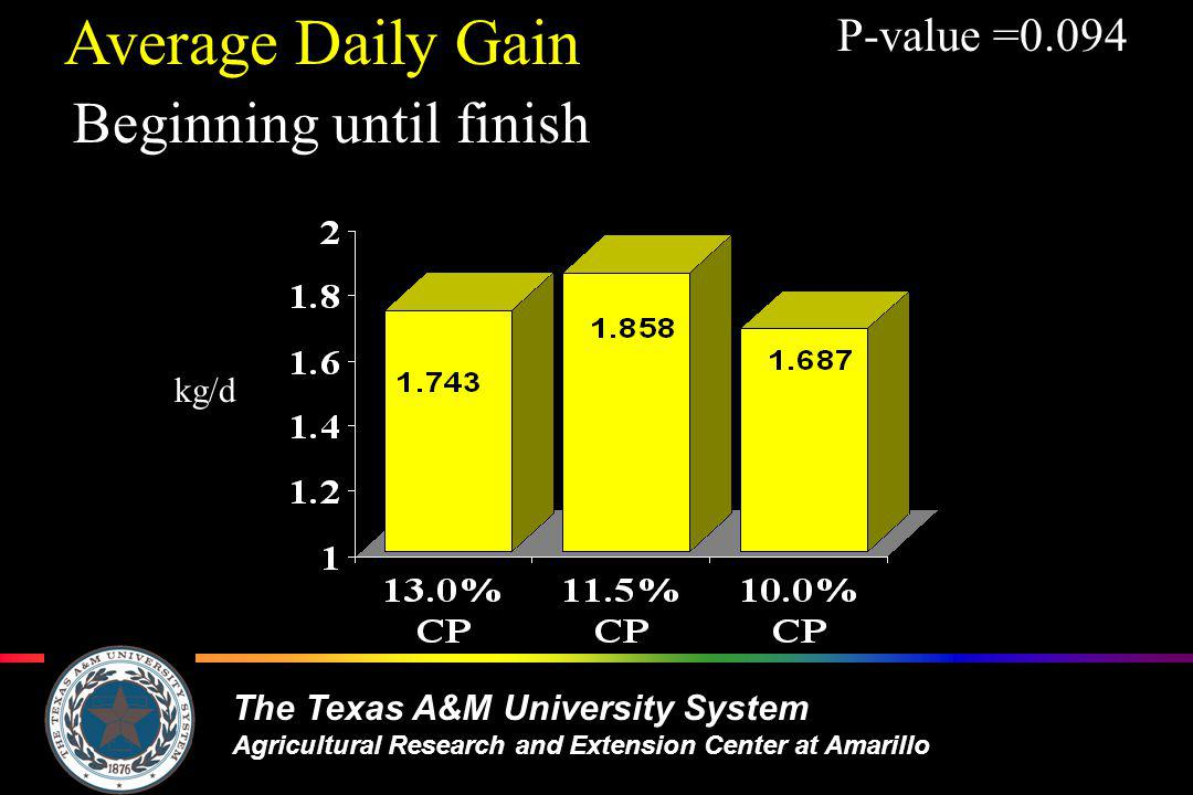 The Texas A&M University System Agricultural Research and Extension Center at Amarillo kg/d Average Daily Gain Beginning until finish P-value =0.094