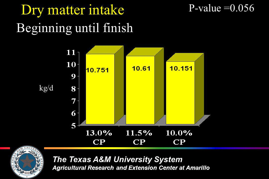 The Texas A&M University System Agricultural Research and Extension Center at Amarillo kg/d Dry matter intake Beginning until finish P-value =0.056